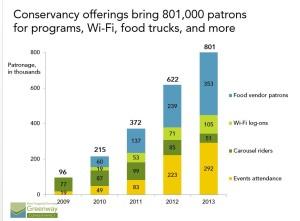 Greenway-patrons-chart-2013